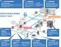ESPEC Online Series Environmental Test Chamber Network