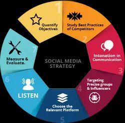 Digital Marketing Social Media Strategy, in Pan India