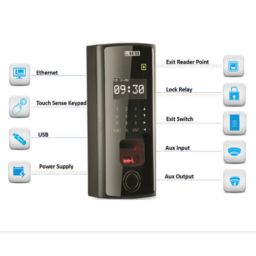 Matrix Access Control Systems