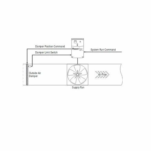 Allen Bradley 075 200V Power Flex 400 AC Drives - ROCKWELL