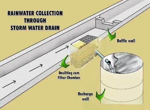 Engineering Design Consultant Storm Water Drain Design