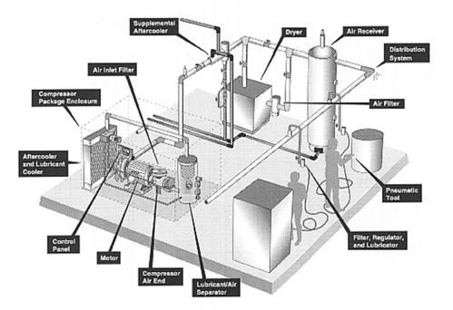 Compressed Air System - View Specifications & Details of