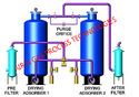 Desiccant Dryers, 1 Hp