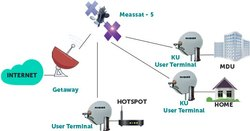 Satellite Broadband Services