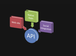 Application Integration Service