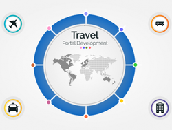 Ecommerce Website Development Travel Portal