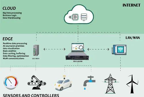 Edge Computing Device