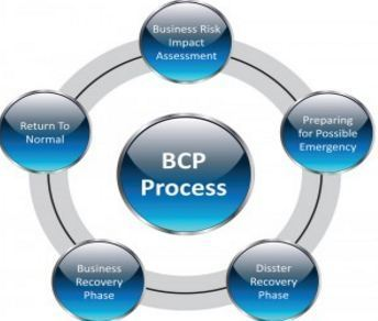 a review of the possible changes to the data center recovery and business continuity plan Business continuity planning (or business of a business recovery plan business continuity testing the business in the widest possible.