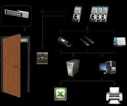 Door Control System