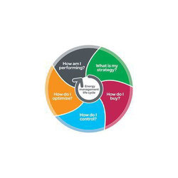 Commercial Energy Audit Service