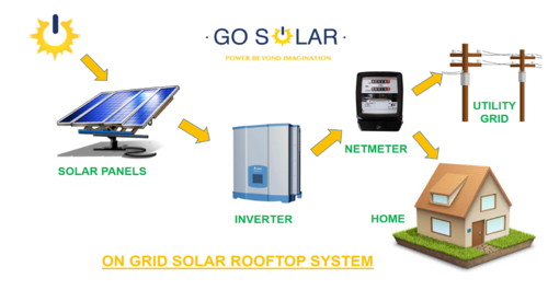 Solar Power Plant On Grid Solar System Manufacturer From