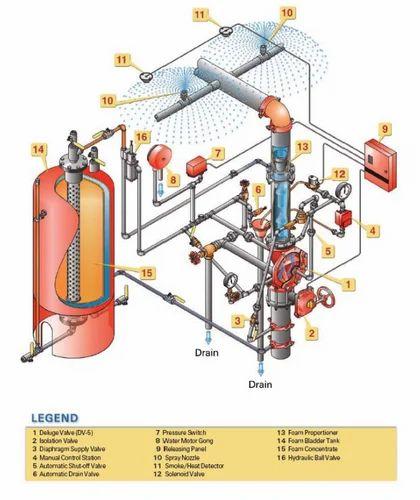 Foam System Design Foam System Design Service Provider
