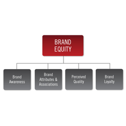 Existing company modification Brand Equity Services, Location: Pan India