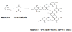 Resorcinol Formaldehyde Resin