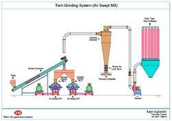Twin Grinding System