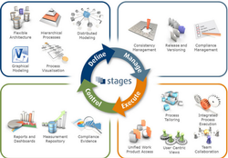 Business Process Management Solutions