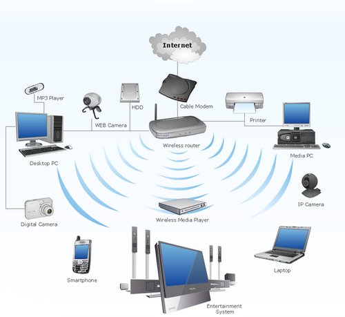 Wireless Solution Service