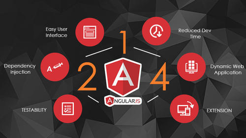 Angularjs Development, E Shop Development, Java Web