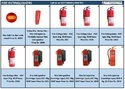 Fire Extinguisher For Home/Vehicle