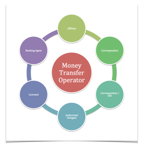 Start Money Transfer Business Services