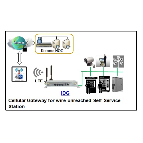 Cellular Gateway For Wire Unreached Self Services Station on