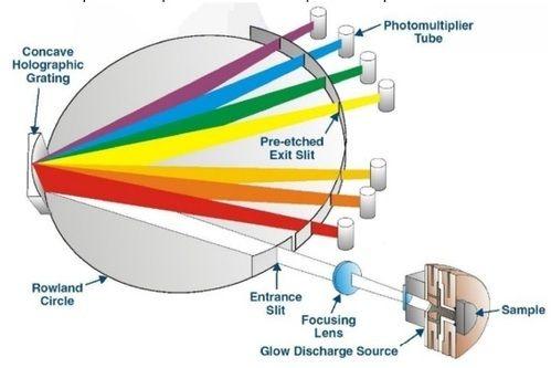 [Image: optical-emission-spectroscopy-500x500.jpg]