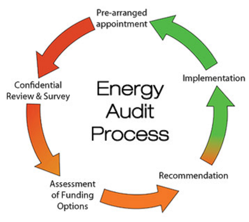 Environmental Management Energy Audit Service For Industrial Id 20943870891