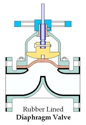 Rubber lined diaphragm valves view specifications details of rubber lined diaphragm valves ccuart Choice Image