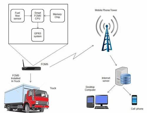 Smart Fuel Consumption Monitoring System, फ्यूल मॉनिटरिंग सिस्टम, ईंधन  मॉनिटरिंग प्रणाली - Sbna Technologies, Coimbatore | ID: 14720533488IndiaMART