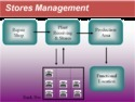 Stores Management System