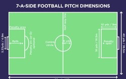 7-A-SIDE Football Artificial Turf Pitch