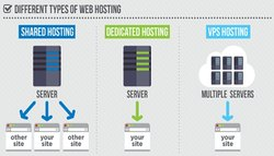 Servers Hosting