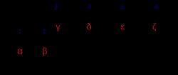 Poly Alpha Olefin Sulfonates