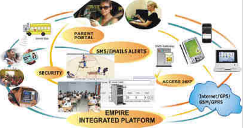 Biometric College Attendance Management System - EMPIRE INFOCOM
