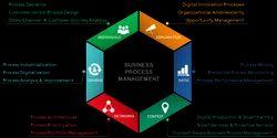 Business Process Management Service