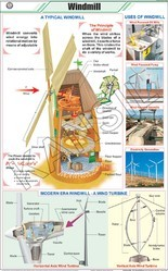 Wind Mill For Physics Chart