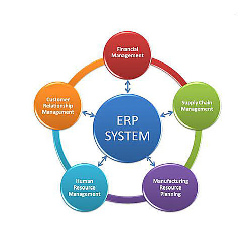 Erp For Manufacturing Industries At Rs 100000 Unit Erp