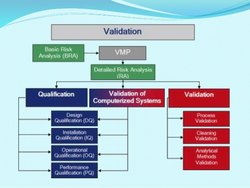 Pharmaceutical Validation Master Plan Preparation Services