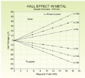 HEM 01 Hall Effect In Metals