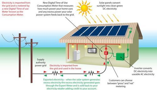 Waaree On Grid Solar Power System Capacity 100 Kw Id