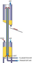 Pneumatic Air Lift