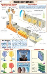 Manufacture of Glass For Chemistry Chart