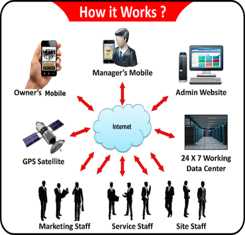 employee tracker at rs 2000 pack personal tracker id 15003599588