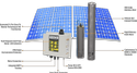 Smart Solar Agricultural Pump Nadi 5 HP