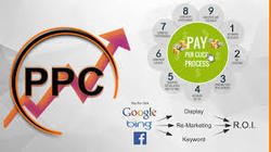 Google Adwords And Ppc Service