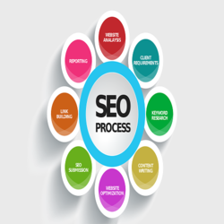 SEO Solution, Business Industry Type: Online Optimization