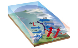 Cold Front Geological Models