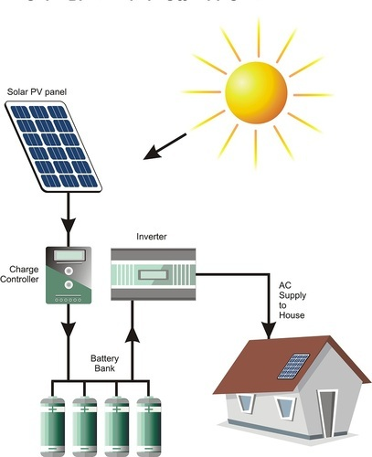 Solar Off Grid Power Plant 1kw At Rs 95000 Piece Namakkal Id 19806604630