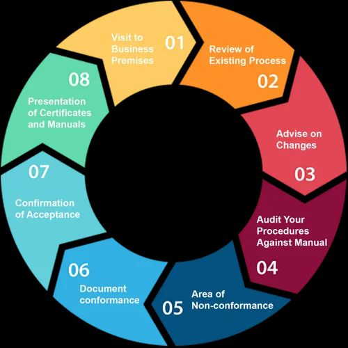 Image result for ISO certification in India and it's process