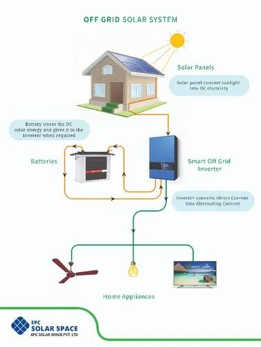 Inverter-PCU Roof Top Off Grid Solar Power Plant, for Commercial, Capacity: 10 Kw